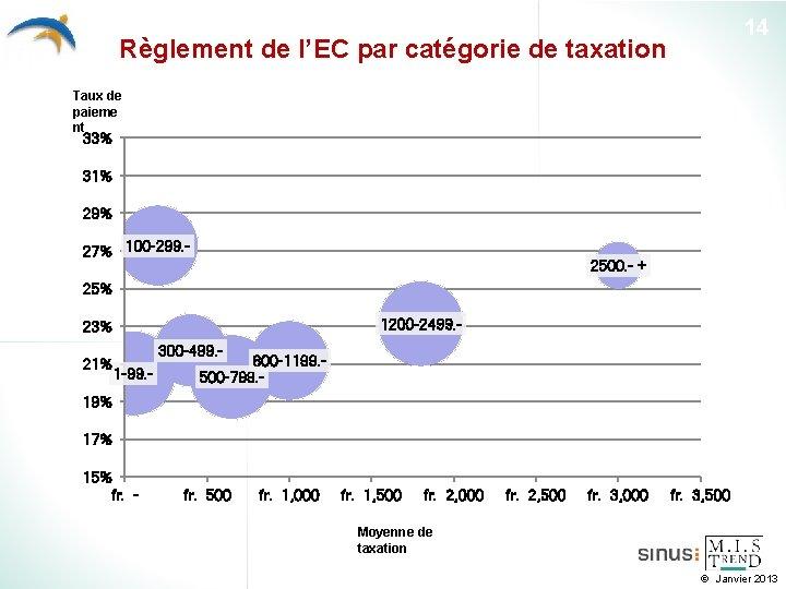 14 Règlement de l'EC par catégorie de taxation Taux de paieme nt 33% 31%