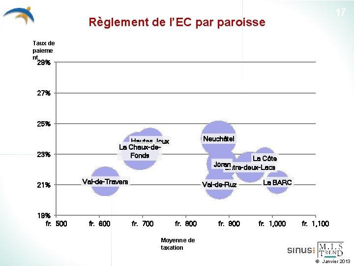 17 Règlement de l'EC paroisse Taux de paieme nt 29% 27% 25% 23% 21%