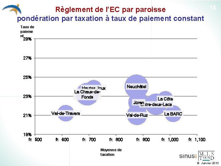 18 Règlement de l'EC paroisse pondération par taxation à taux de paiement constant Taux