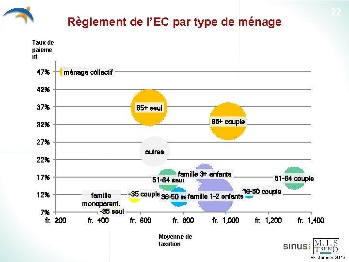 22 Règlement de l'EC par type de ménage Taux de paieme nt 47% ménage