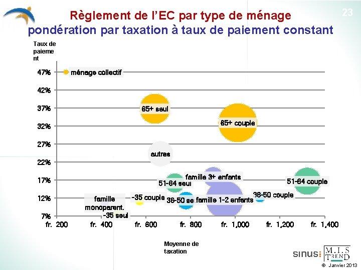 23 Règlement de l'EC par type de ménage pondération par taxation à taux de