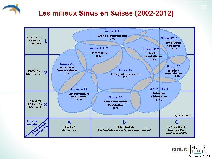 27 Les milieux Sinus en Suisse (2002 -2012) Sinus AB 1 supérieure / moyenne