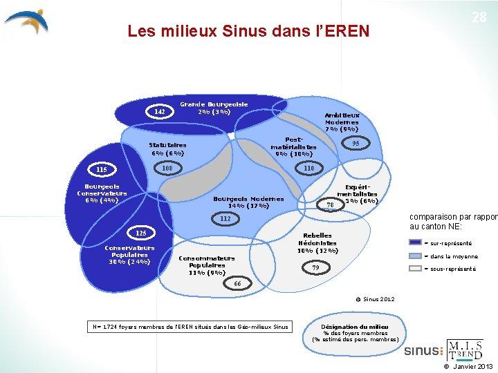 28 Les milieux Sinus dans l'EREN 142 Grande Bourgeoisie 2% (3%) Ambitieux Modernes 7%