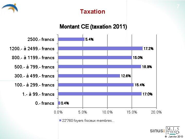 7 Taxation Montant CE (taxation 2011) 2500. - francs 5. 4% 1200. - à