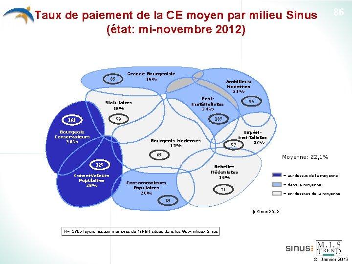 Taux de paiement de la CE moyen par milieu Sinus (état: mi-novembre 2012) Grande