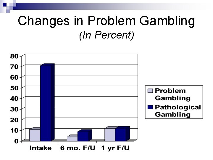 Changes in Problem Gambling (In Percent)