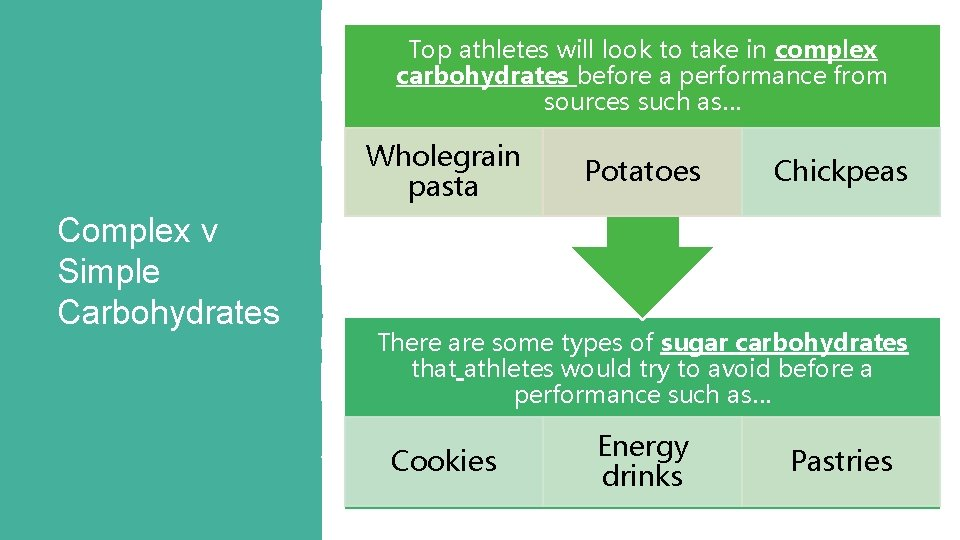 Top athletes will look to take in complex carbohydrates before a performance from sources