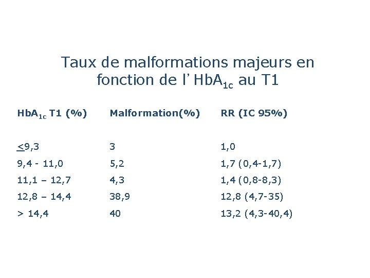 Taux de malformations majeurs en fonction de l'Hb. A 1 c au T 1