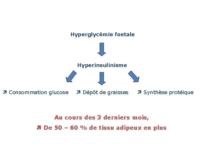 Hyperglycémie foetale Hyperinsulinisme Consommation glucose Dépôt de graisses Synthèse protéique Au cours des 3