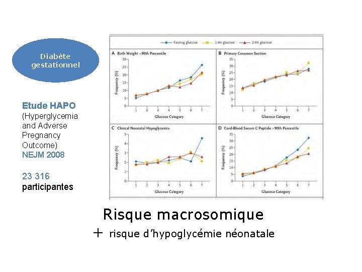 Diabète gestationnel Etude HAPO (Hyperglycemia and Adverse Pregnancy Outcome) NEJM 2008 23 316 participantes