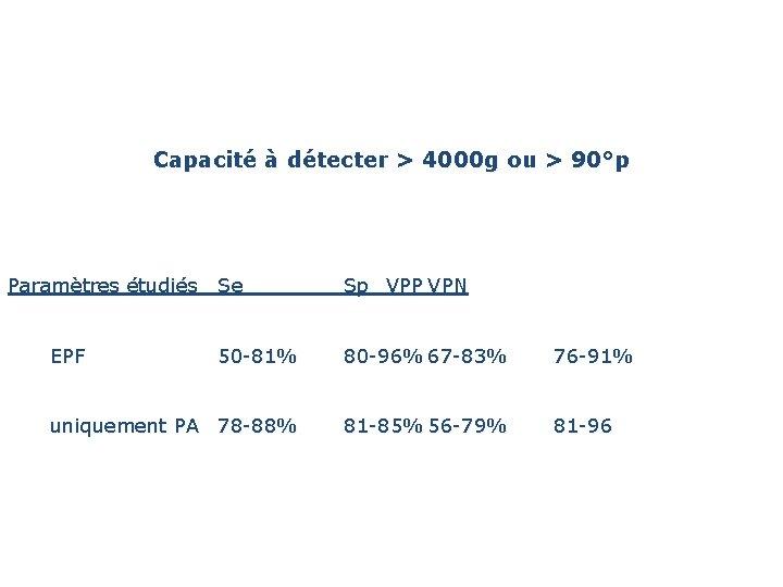 Capacité à détecter > 4000 g ou > 90°p Paramètres étudiés Se EPF Sp