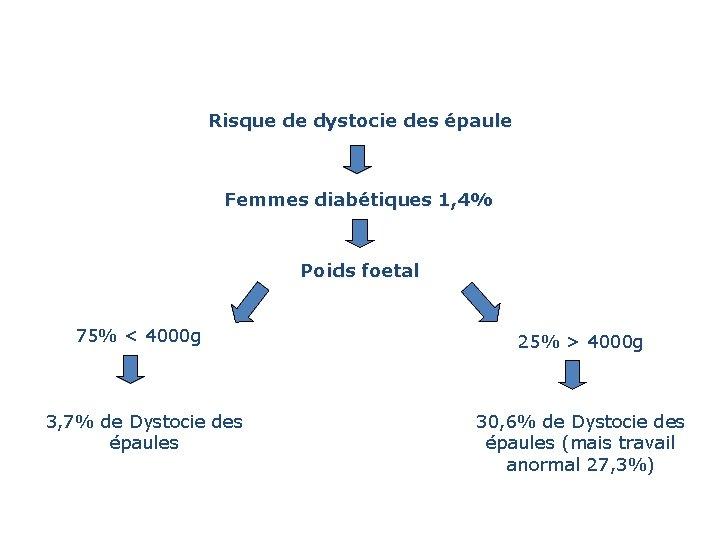 Risque de dystocie des épaule Femmes diabétiques 1, 4% Poids foetal 75% < 4000