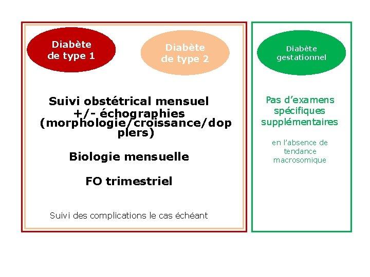 Diabète de type 1 Diabète de type 2 Suivi obstétrical mensuel +/- échographies (morphologie/croissance/dop