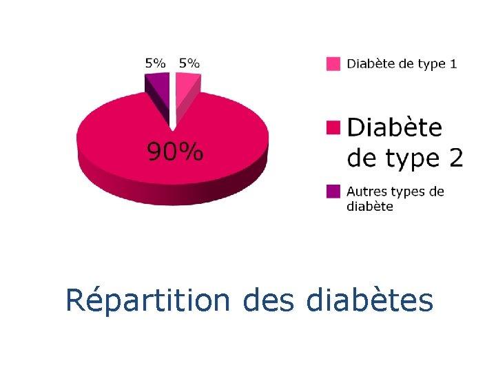 Répartition des diabètes