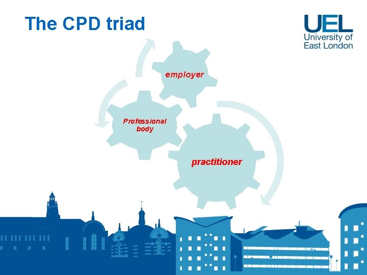 The CPD triad employer Professional body practitioner