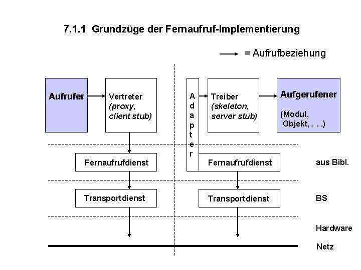 7. 1. 1 Grundzüge der Fernaufruf-Implementierung = Aufrufbeziehung Aufrufer Vertreter (proxy, client stub) A