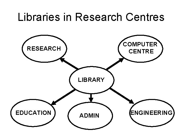 Libraries in Research Centres COMPUTER CENTRE RESEARCH LIBRARY EDUCATION ADMIN ENGINEERING