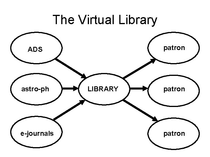The Virtual Library patron ADS astro-ph e-journals LIBRARY patron