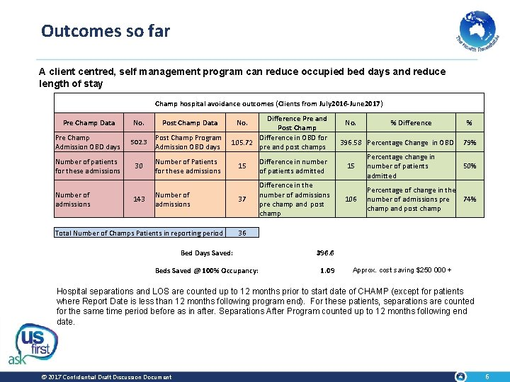 Outcomes so far A client centred, self management program can reduce occupied bed days