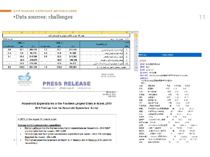 DATA SOURCES, DEFINITIONS, METHODOLOGIES §Data sources: challenges © Euromonitor International 11