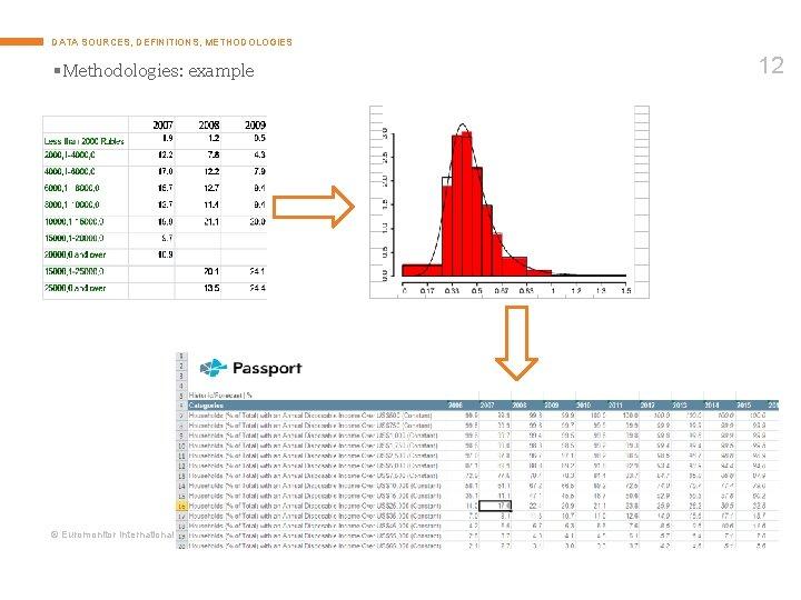 DATA SOURCES, DEFINITIONS, METHODOLOGIES § Methodologies: example © Euromonitor International 12