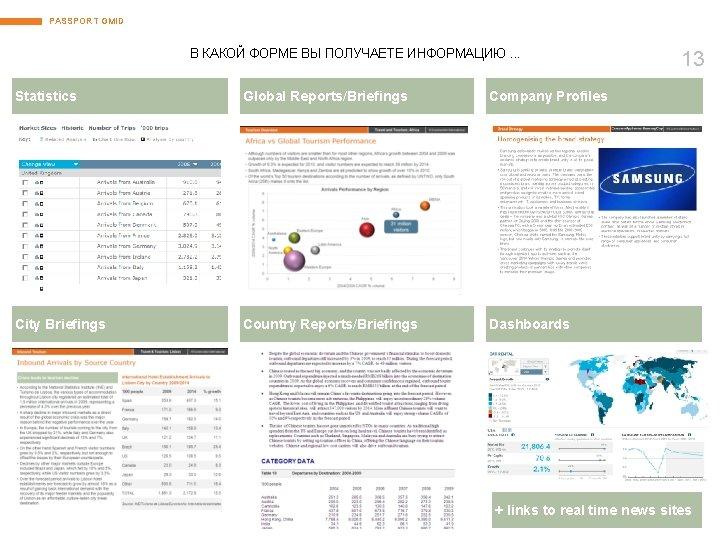PASSPORT GMID В КАКОЙ ФОРМЕ ВЫ ПОЛУЧАЕТЕ ИНФОРМАЦИЮ. . . Statistics Global Reports/Briefings Company