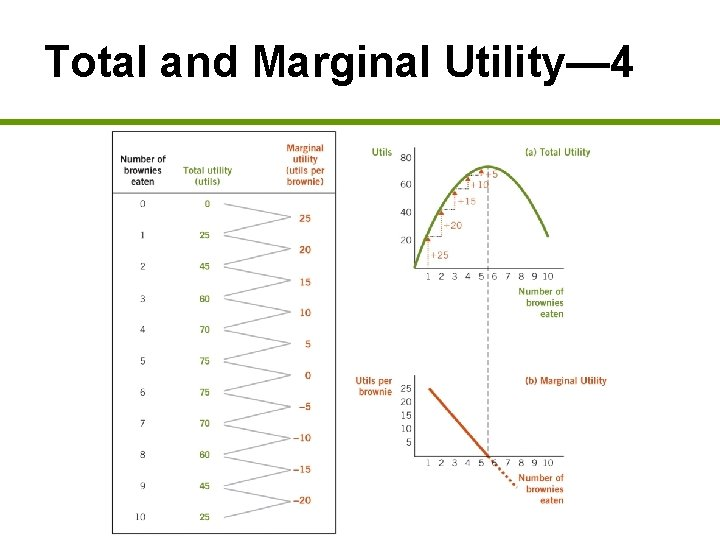 Total and Marginal Utility— 4