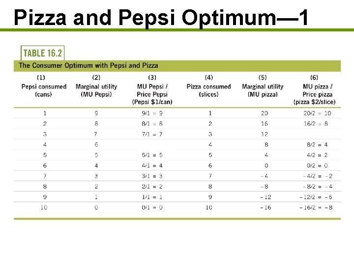 Pizza and Pepsi Optimum— 1