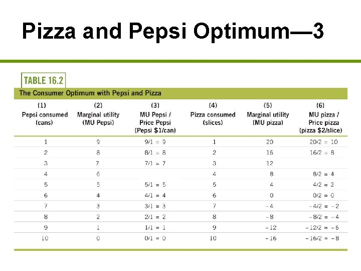 Pizza and Pepsi Optimum— 3