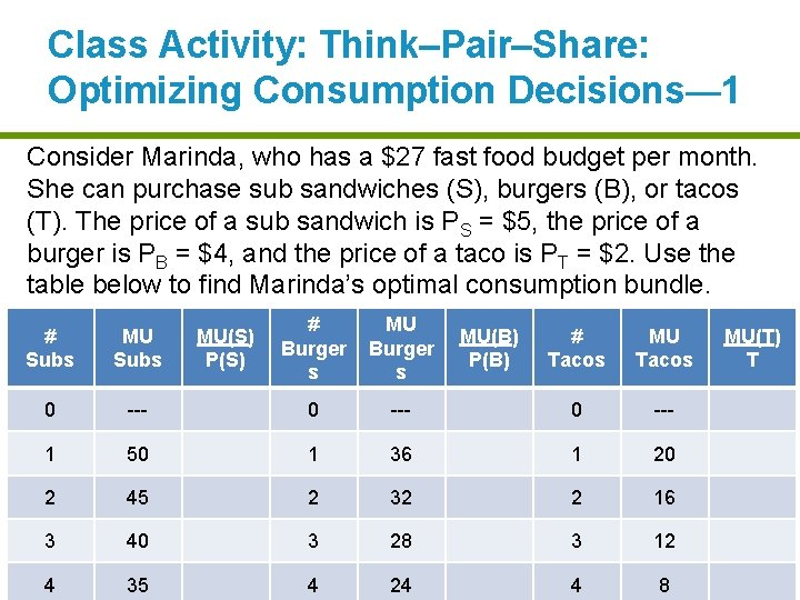 Class Activity: Think–Pair–Share: Optimizing Consumption Decisions— 1 Consider Marinda, who has a $27 fast