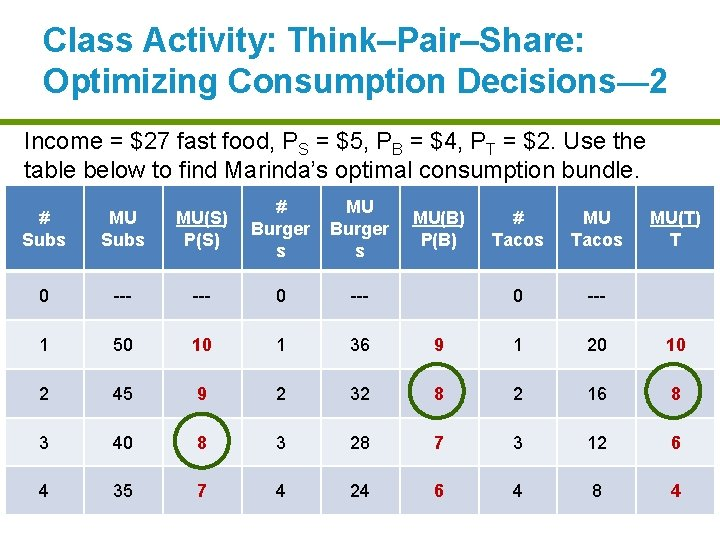 Class Activity: Think–Pair–Share: Optimizing Consumption Decisions— 2 Income = $27 fast food, PS =