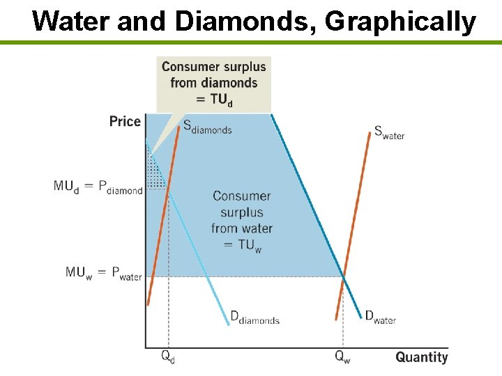 Water and Diamonds, Graphically