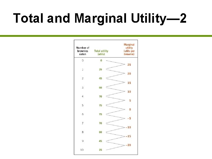 Total and Marginal Utility— 2