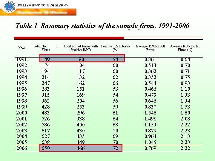 Table 1 Summary statistics of the sample firms, 1991 -2006 Year 1991 1992 1993