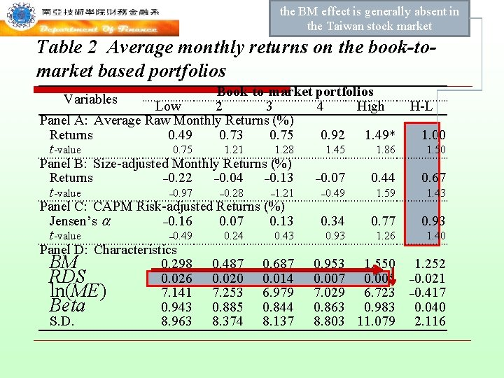 the BM effect is generally absent in the Taiwan stock market Table 2 Average