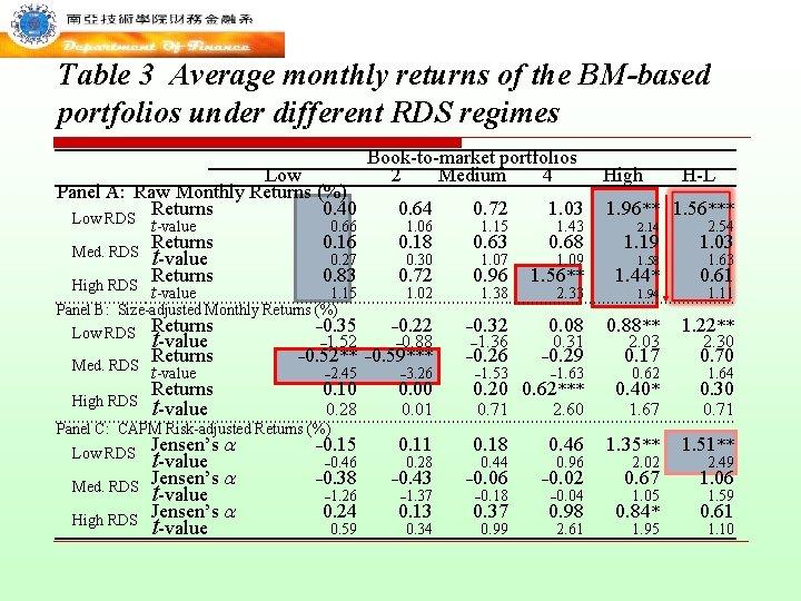 Table 3 Average monthly returns of the BM-based portfolios under different RDS regimes Low