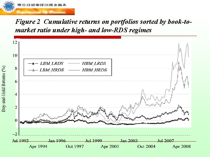 Figure 2 Cumulative returns on portfolios sorted by book-tomarket ratio under high- and low-RDS