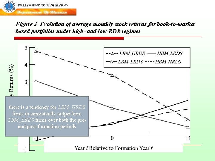 Figure 3 Evolution of average monthly stock returns for book-to-market based portfolios under high-