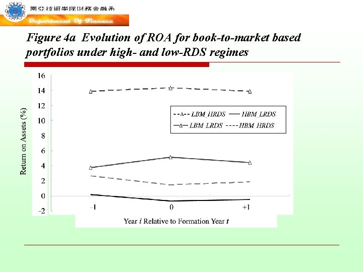Figure 4 a Evolution of ROA for book-to-market based portfolios under high- and low-RDS