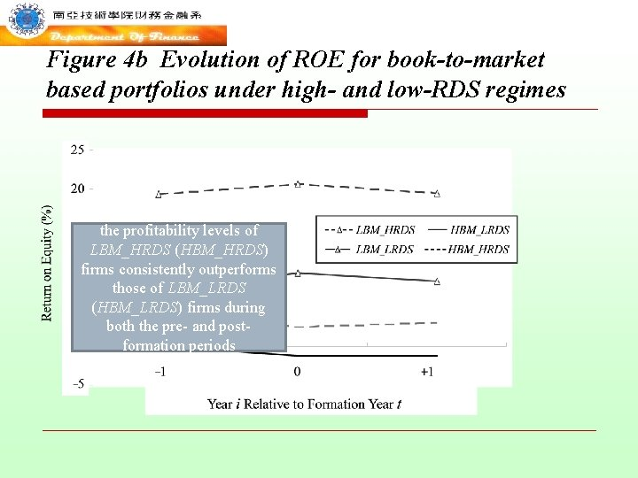 Figure 4 b Evolution of ROE for book-to-market based portfolios under high- and low-RDS