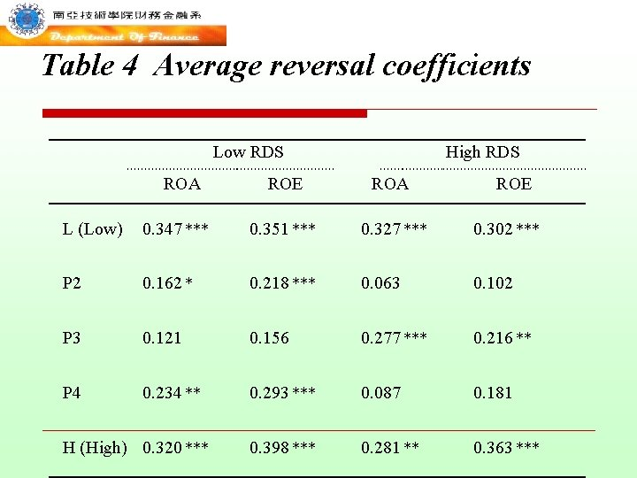 Table 4 Average reversal coefficients Low RDS ROA High RDS ROE ROA ROE L