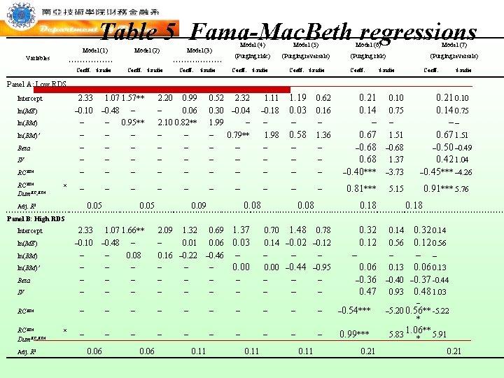 Table 5 Fama-Mac. Beth regressions Model (1) Model (2) Model (3) Variables Coeff. t-ratio