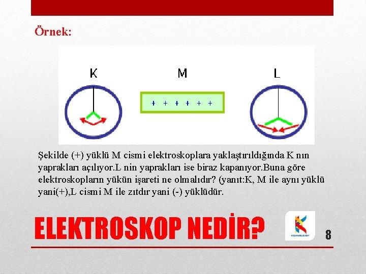Örnek: Şekilde (+) yüklü M cismi elektroskoplara yaklaştırıldığında K nın yaprakları açılıyor. L nin