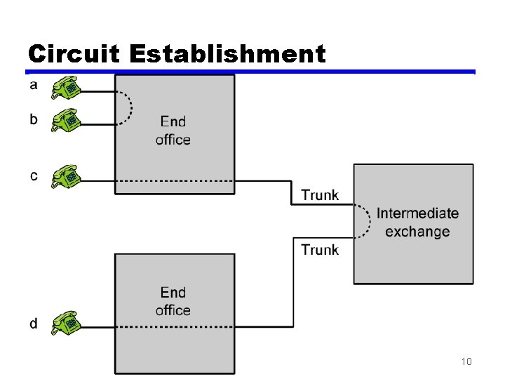 Circuit Establishment 10