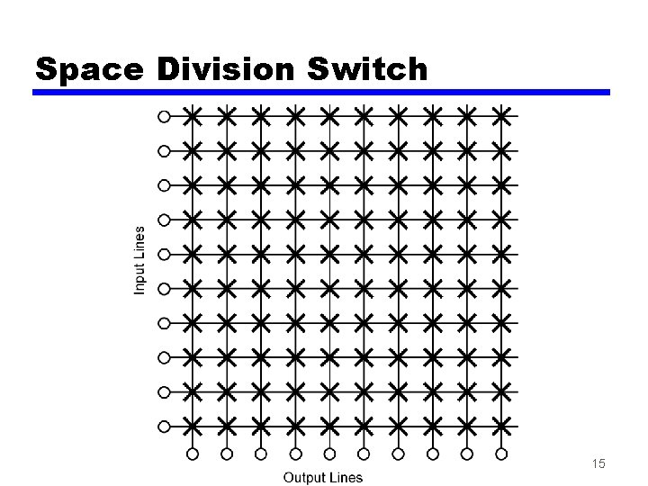 Space Division Switch 15