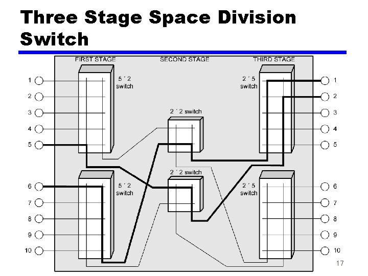 Three Stage Space Division Switch 17