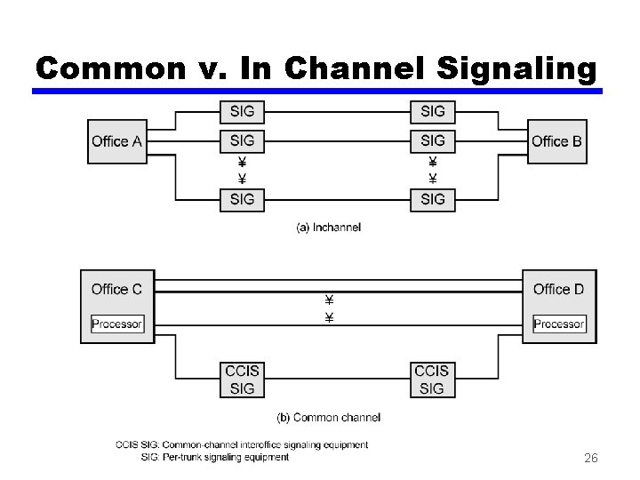 Common v. In Channel Signaling 26