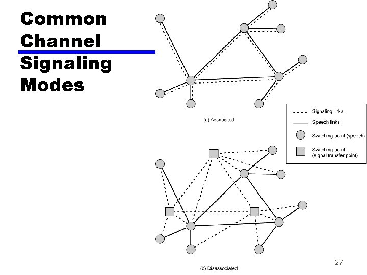 Common Channel Signaling Modes 27