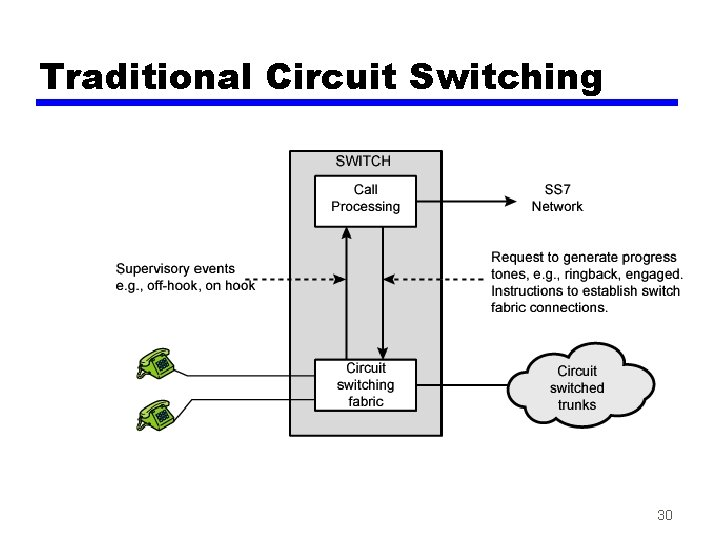 Traditional Circuit Switching 30