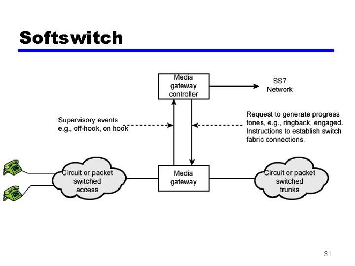 Softswitch 31